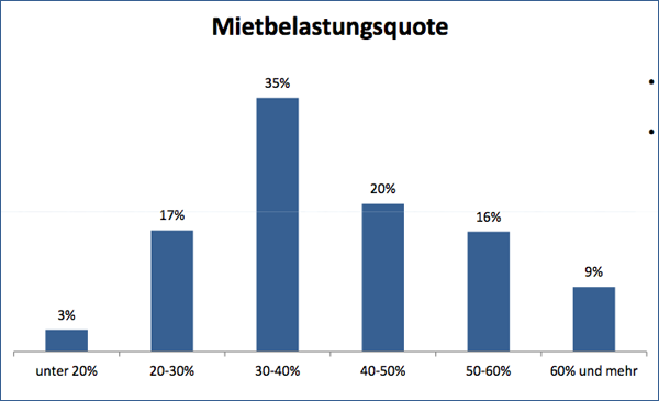 stimmenvonstpauli_umfrage_mietbelastung