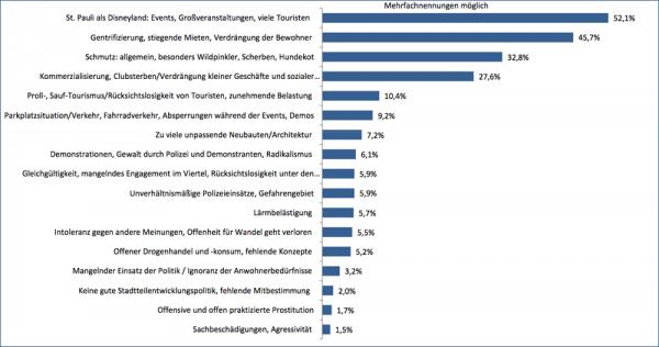 stimmenvonstpauli_umfrage_was-stoert